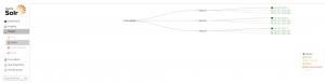 Zookeeper admin nodes graph